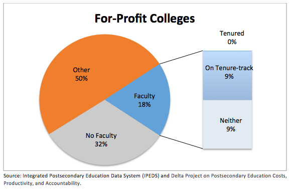 for profit college Many of these schools are for-profit institutions, unlike traditional public or private colleges recent news reports and government inquiries have criticized these for-profit colleges, also called career colleges or private sector schools.