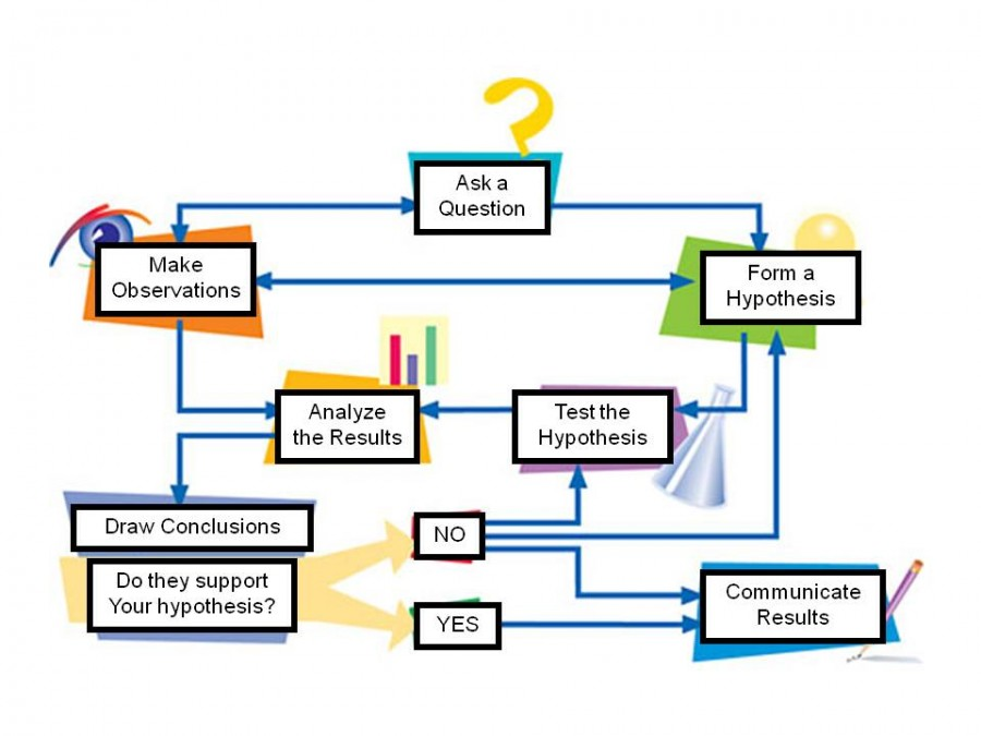 an analysis of the development of the scientific method